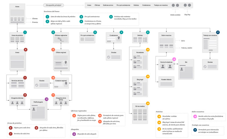 LatinAlliance sitemap
